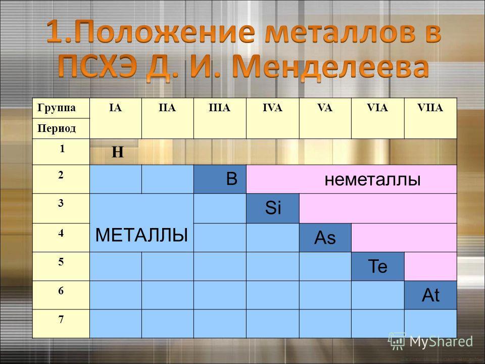 ГруппаIAIIAIIIAIVAVAVIAVIIA Период 1 H 2 B неметаллы 3 МЕТАЛЛЫ Si 4 As 5 Te 6 At 7