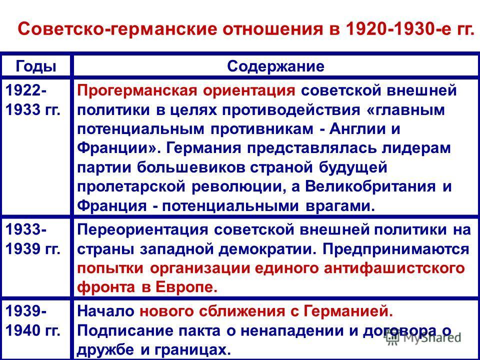ГодыСодержание 1922- 1933 гг. Прогерманская ориентация советской внешней политики в целях противодействия «главным потенциальным противникам - Англии и Франции». Германия представлялась лидерам партии большевиков страной будущей пролетарской революци