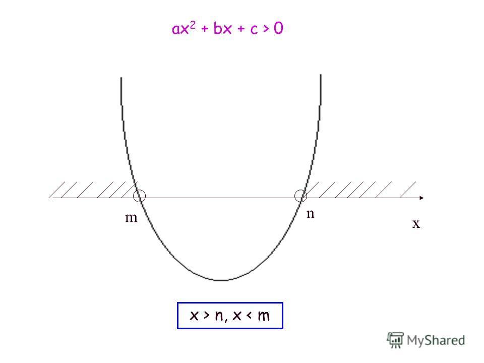 m n ax 2 + bx + c > 0 x > n, x < m x