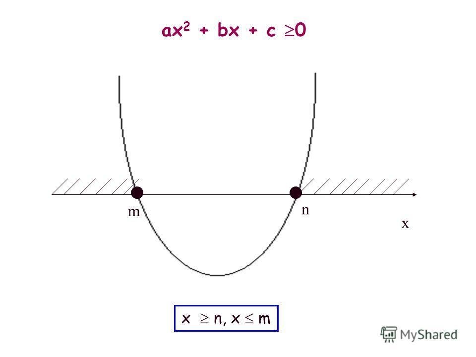 m n ax 2 + bx + c 0 x m x n, x m
