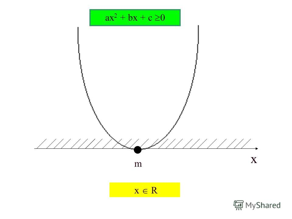 m ax 2 + bx + c 0 x R x