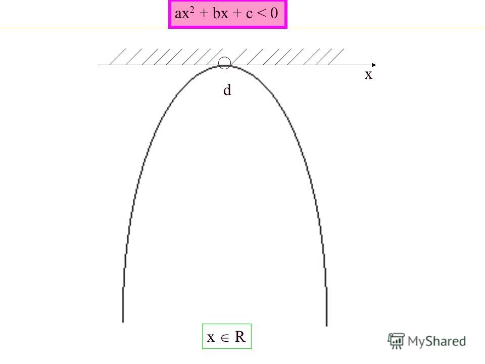 ax 2 + bx + c < 0 x x R d