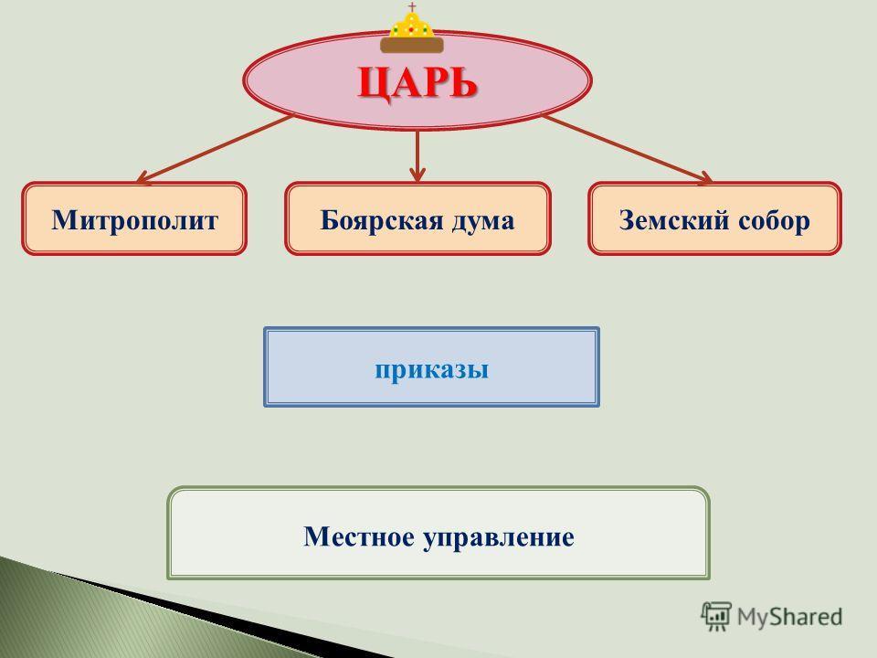 ЦАРЬ МитрополитБоярская думаЗемский собор приказы Местное управление