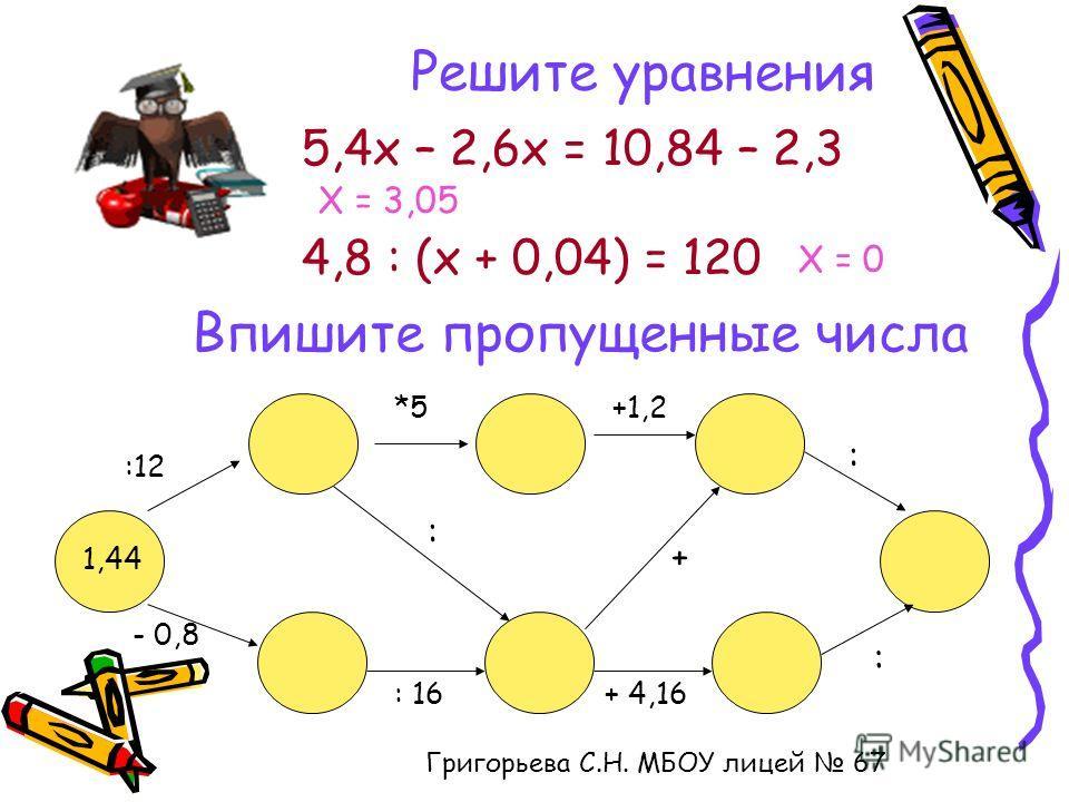 Решите уравнения 5,4х – 2,6х = 10,84 – 2,3 Х = 3,05 4,8 : (х + 0,04) = 120 Х = 0 Григорьева С.Н. МБОУ лицей 67 Впишите пропущенные числа 1,44 :12 *5+1,2 : - 0,8 : 16+ 4,16 : : +