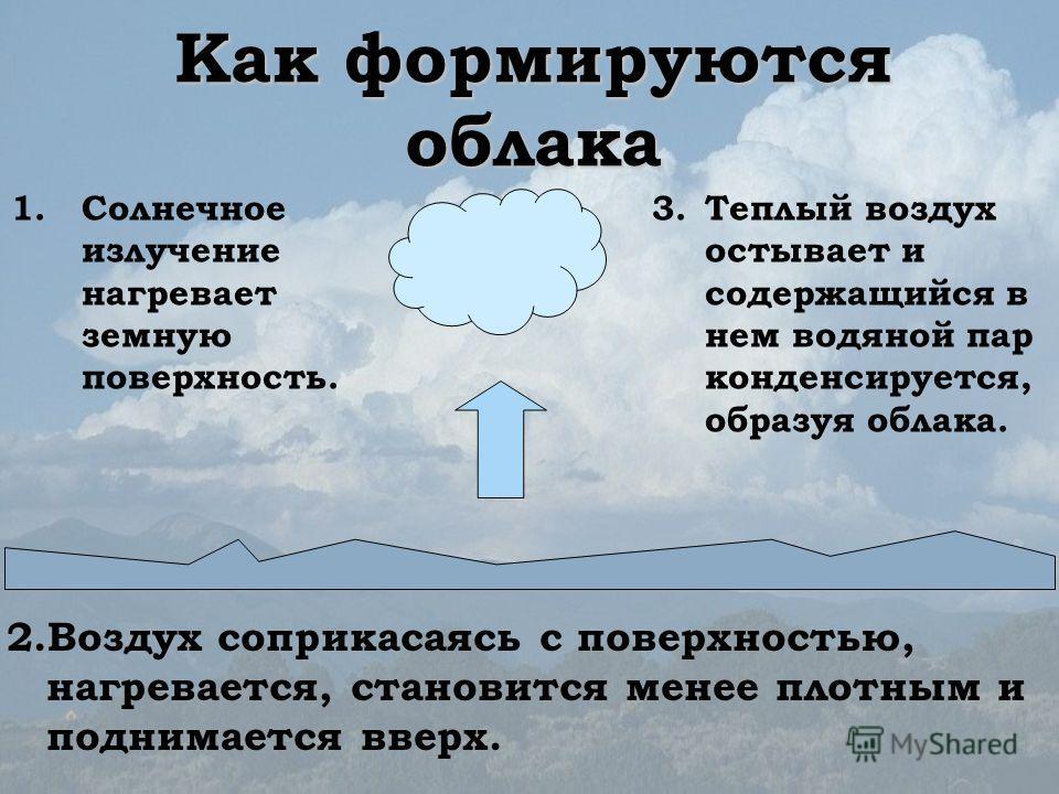 Как формируются облака 1.Солнечное излучение нагревает земную поверхность. 3.Теплый воздух остывает и содержащийся в нем водяной пар конденсируется, образуя облака. 2.Воздух соприкасаясь с поверхностью, нагревается, становится менее плотным и поднима
