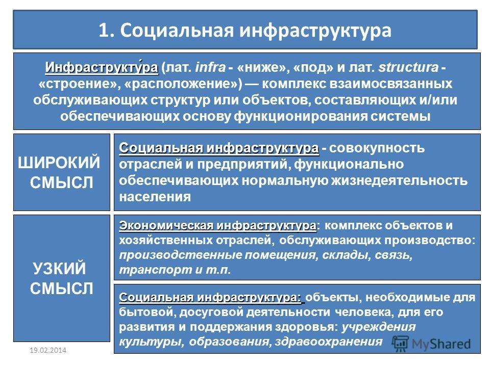 1. Социальная инфраструктура Инфраструкту́ра Инфраструкту́ра (лат. infra - «ниже», «под» и лат. structura - «строение», «расположение») комплекс взаимосвязанных обслуживающих структур или объектов, составляющих и/или обеспечивающих основу функциониро
