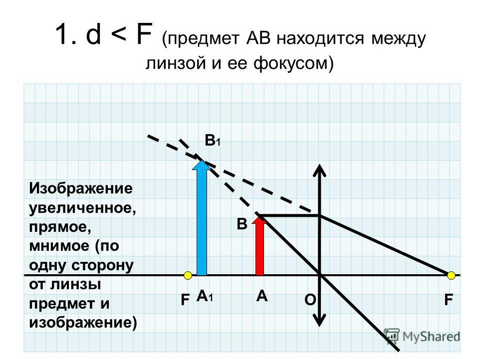 1. d < F (предмет АВ находится между линзой и ее фокусом) OFF A B A1A1 B1B1 Изображение увеличенное, прямое, мнимое (по одну сторону от линзы предмет и изображение)