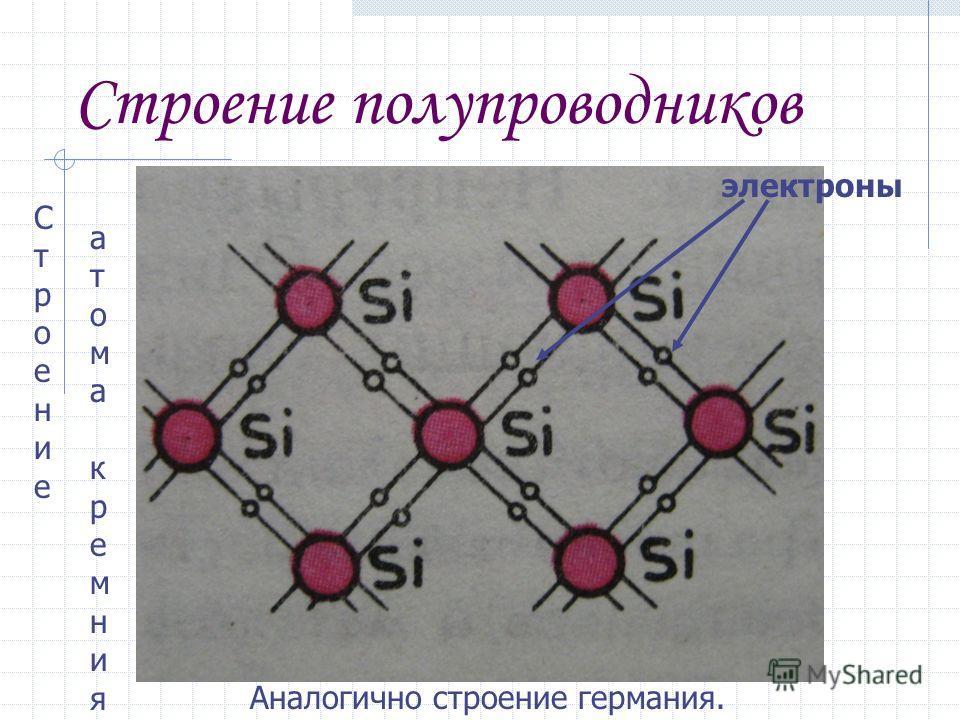 Строение полупроводников электроны Аналогично строение германия. СтроениеСтроение атома кремнияатома кремния