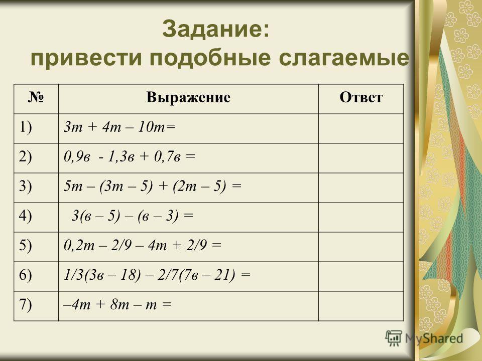 Задание: привести подобные слагаемые ВыражениеОтвет 1)3т + 4т – 10т= 2)0,9в - 1,3в + 0,7в = 3)5т – (3т – 5) + (2т – 5) = 4) 3(в – 5) – (в – 3) = 5)0,2т – 2/9 – 4т + 2/9 = 6)1/3(3в – 18) – 2/7(7в – 21) = 7)–4т + 8т – т =