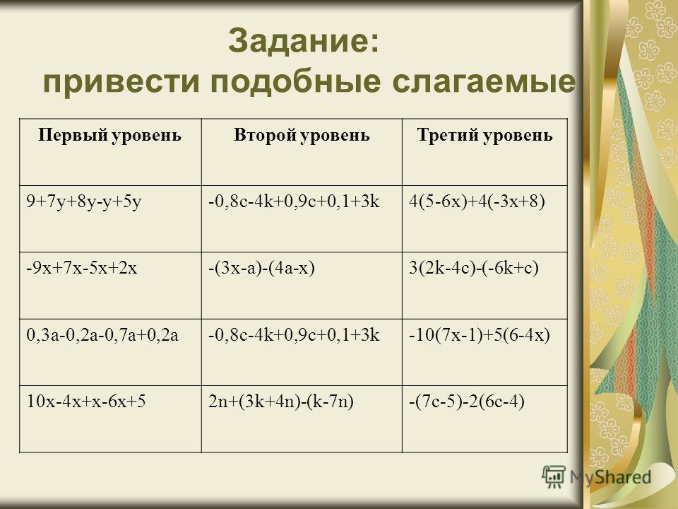 Задание: привести подобные слагаемые Первый уровеньВторой уровеньТретий уровень 9+7у+8у-у+5у-0,8с-4k+0,9c+0,1+3k4(5-6x)+4(-3x+8) -9x+7x-5x+2x-(3x-a)-(4a-x)3(2k-4c)-(-6k+c) 0,3a-0,2a-0,7a+0,2a-0,8c-4k+0,9c+0,1+3k-10(7x-1)+5(6-4x) 10x-4x+x-6x+52n+(3k+4