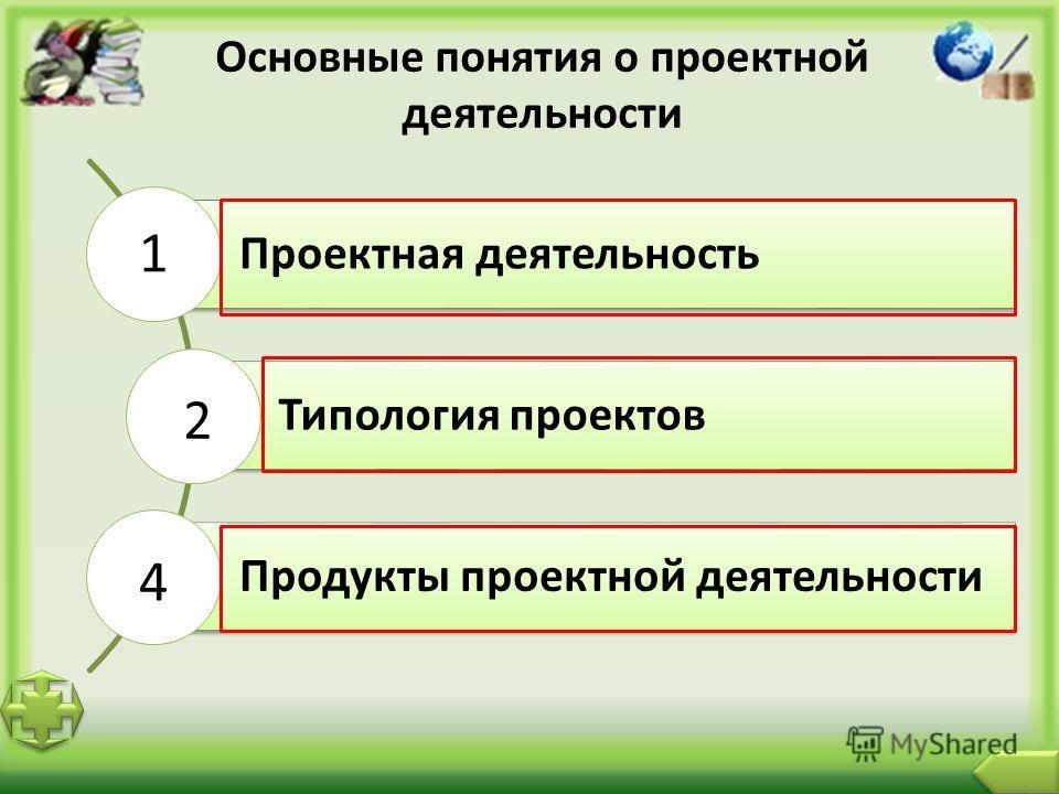 Основные понятия о проектной деятельности Проектная деятельность Типология проектов Продукты проектной деятельности 1 2 4