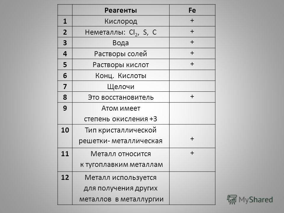 РеагентыFe 1Кислород + 2Неметаллы: Cl 2, S, C + 3Вода + 4Растворы солей + 5Растворы кислот + 6Конц. Кислоты 7Щелочи 8Это восстановитель + 9 Атом имеет степень окисления +3 10 Тип кристаллической решетки- металлическая + 11 Металл относится к тугоплав