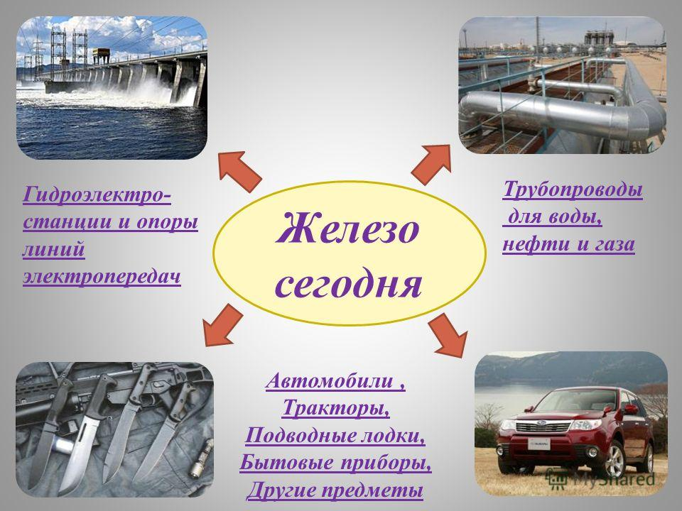 Железо сегодня Гидроэлектро- станции и опоры линий электропередач Трубопроводы для воды, нефти и газа Автомобили, Тракторы, Подводные лодки, Бытовые приборы, Другие предметы