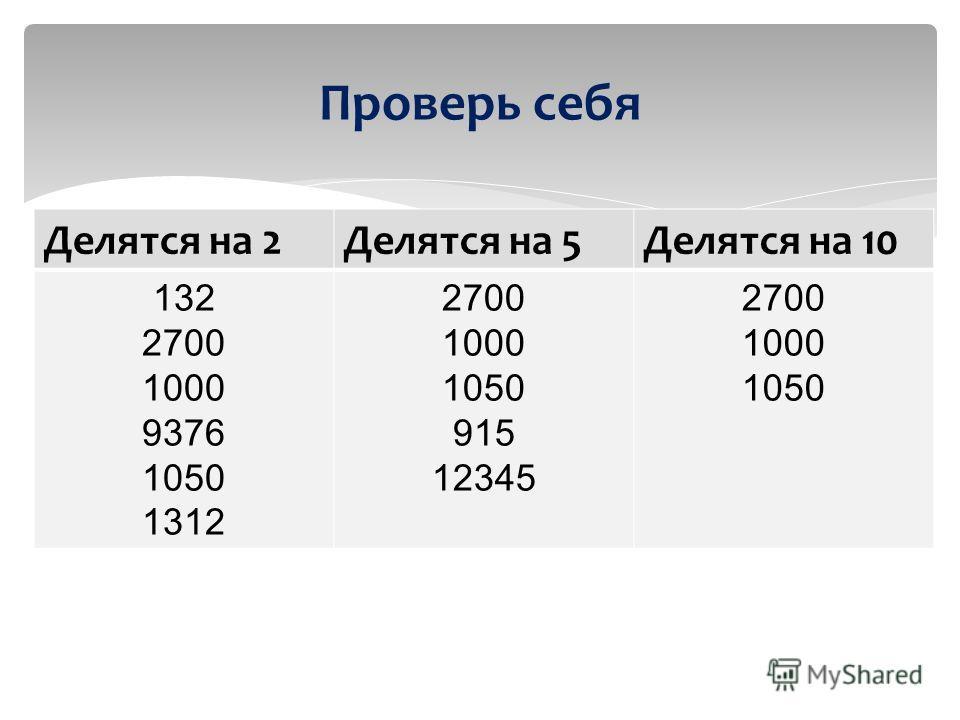 Проверь себя Делятся на 2Делятся на 5Делятся на 10 132 2700 1000 9376 1050 1312 2700 1000 1050 915 12345 2700 1000 1050