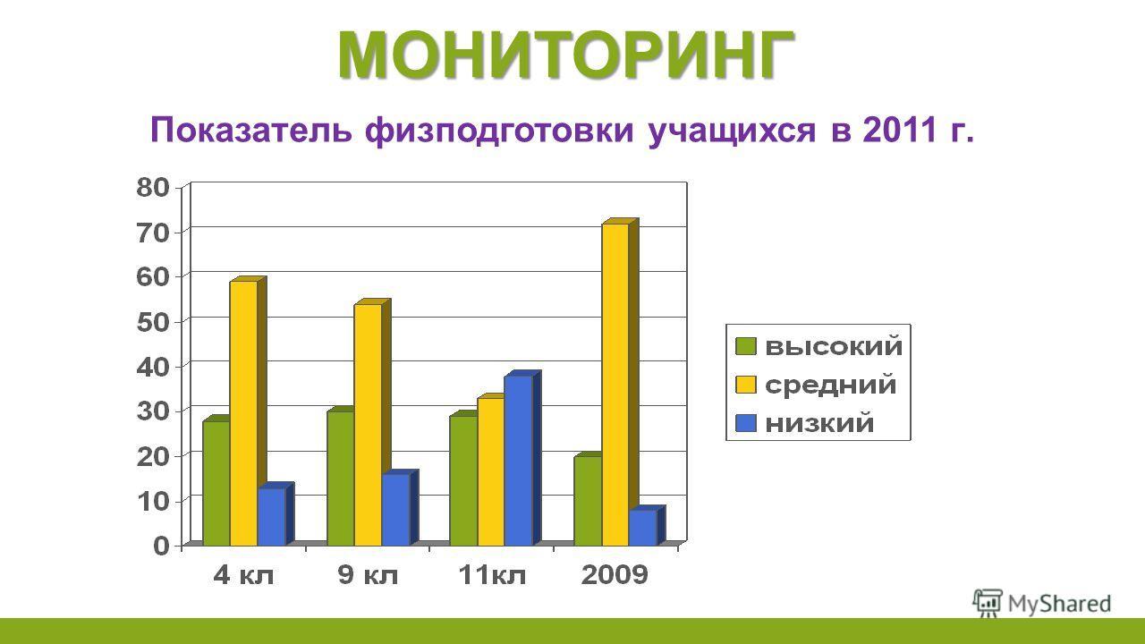 МОНИТОРИНГ Показатель физподготовки учащихся в 2011 г.