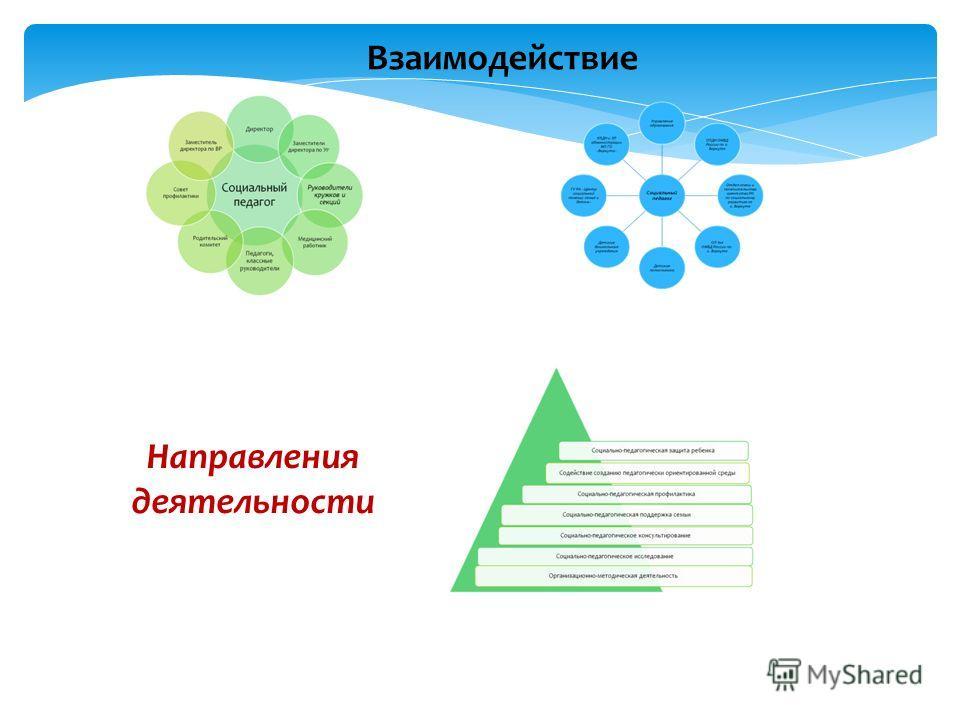 Взаимодействие Направления деятельности
