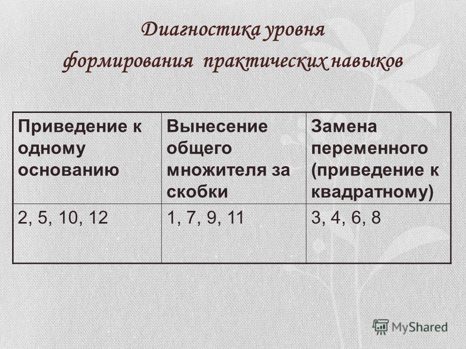 Диагностика уровня формирования практических навыков Приведение к одному основанию Вынесение общего множителя за скобки Замена переменного (приведение к квадратному) 2, 5, 10, 121, 7, 9, 113, 4, 6, 8