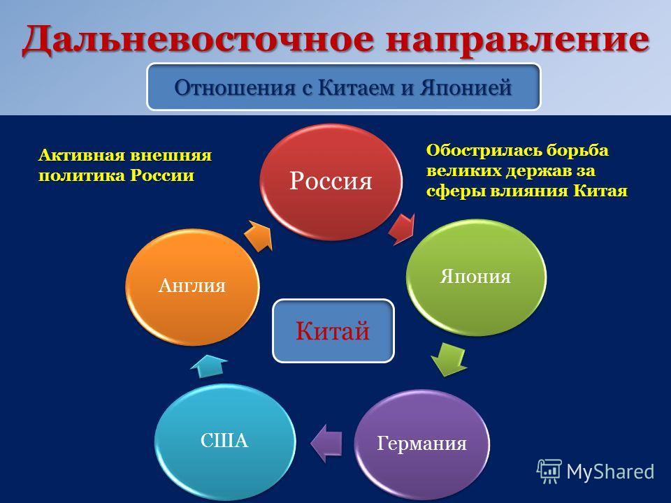 Дальневосточное направление Отношения с Китаем и Японией Россия Япония Германия СШААнглия Китай Обострилась борьба великих держав за сферы влияния Китая Активная внешняя политика России