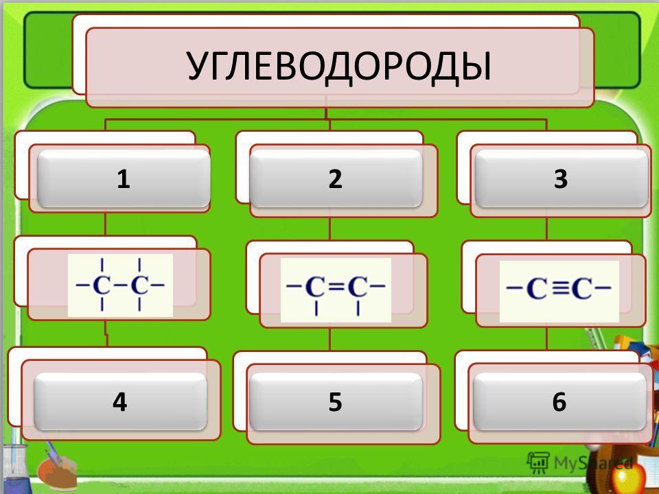 (УВ) – простейшие органические вещества, молекулы которых состоят из атомов только двух элементов: С и Н