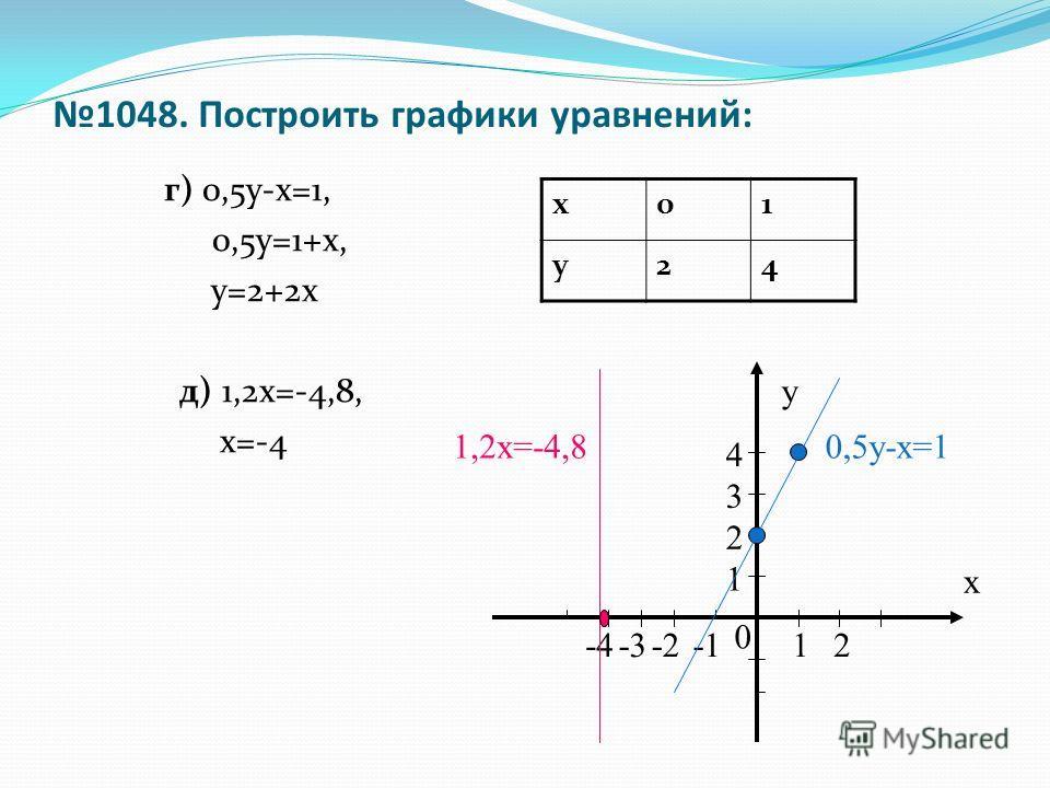 1048. Построить графики уравнений: г) 0,5у-х=1, 0,5у=1+х, у=2+2х д) 1,2х=-4,8, х=-4 х01 у24 х у 0 2 1 3 4 12-2-3-4 0,5у-х=11,2х=-4,8