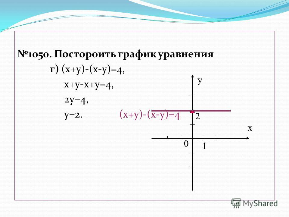 1050. Постороить график уравнения г) (х+у)-(х-у)=4, х+у-х+у=4, 2у=4, у=2. (х+у)-(х-у)=4 х у 0 2 1