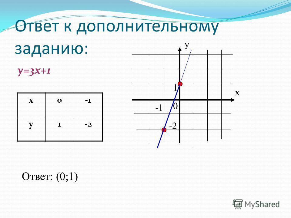 Ответ к дополнительному заданию: у=3х+1 х0 у1-2 х у 0 1 -2 Ответ: (0;1)