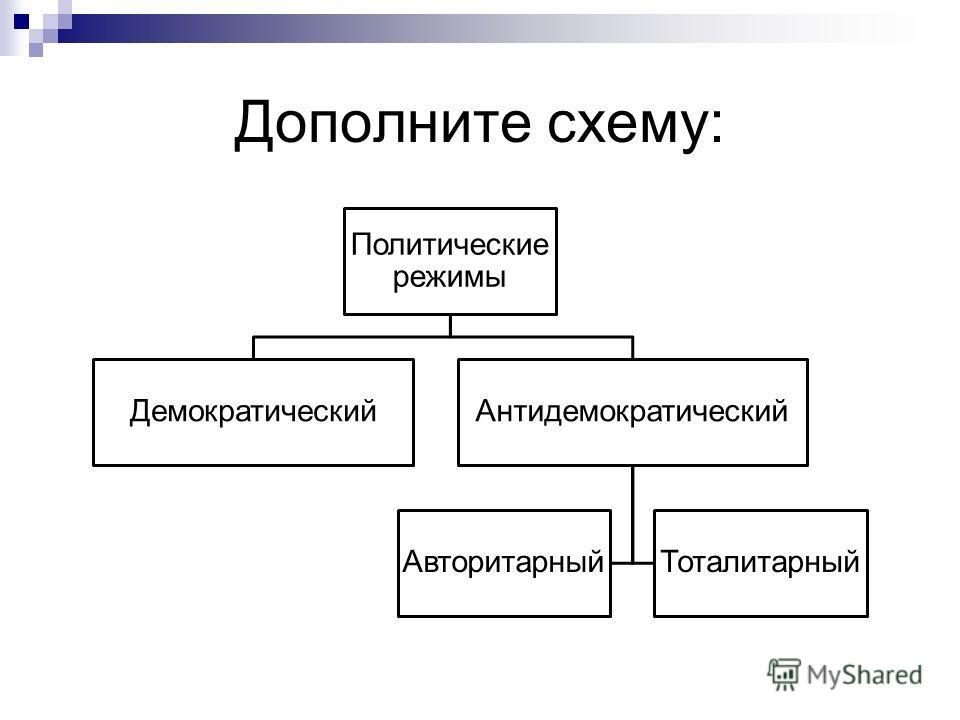 Дополните схему: Политические режимы ДемократическийАнтидемократический АвторитарныйТоталитарный