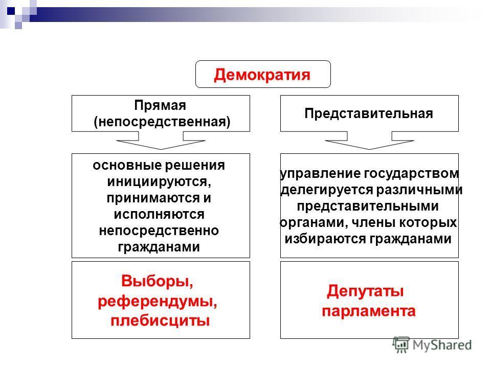 Демократия Прямая (непосредственная) Представительная основные решения инициируются, принимаются и исполняются непосредственно гражданами управление государством делегируется различными представительными органами, члены которых избираются гражданами