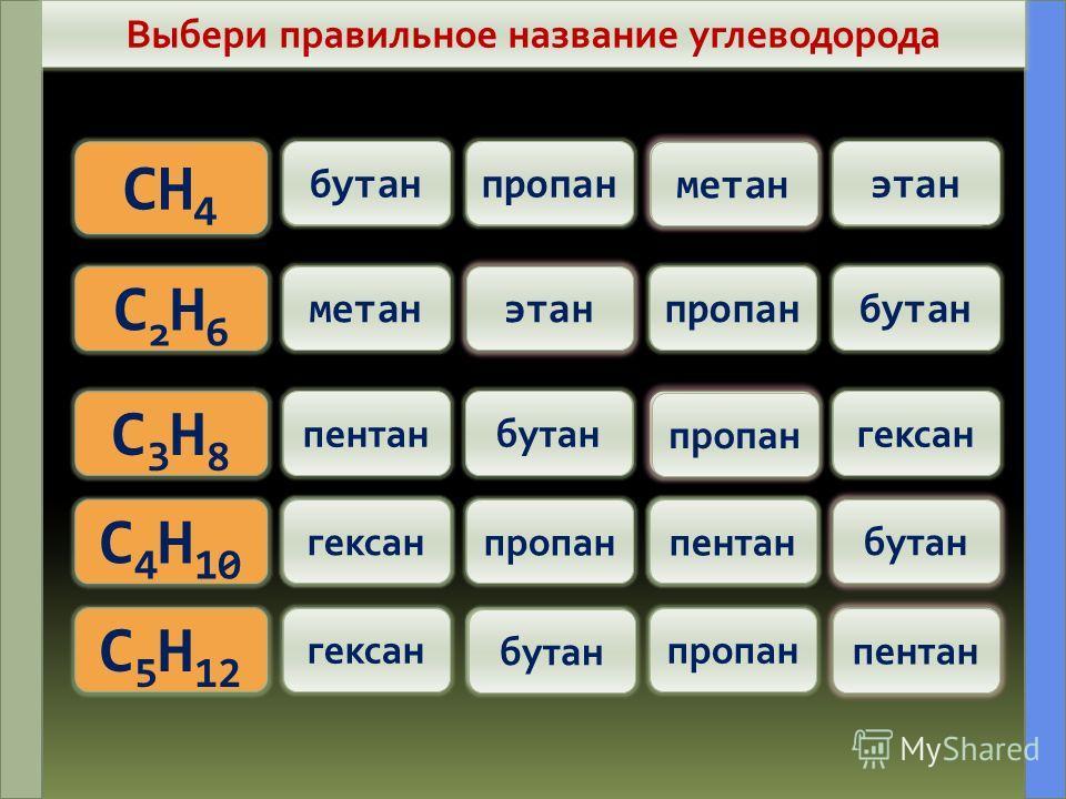 НазваниеФормулаРадикалНазвание 1.Метан CH 4 CH 3 -Метил 2.ЭтанC2H6C2H6 C2H5-C2H5-Этил 3.ПропанC3H8C3H8 C3H7-C3H7-Пропил 4.БутанC 4 H 10 5.ПентанC 5 H 12 6.ГексанC 6 H 14 7.ГептанC 7 H 16 8.ОктанC 8 H 18 9.НонанC 9 H 20 10ДеканC 10 H 22