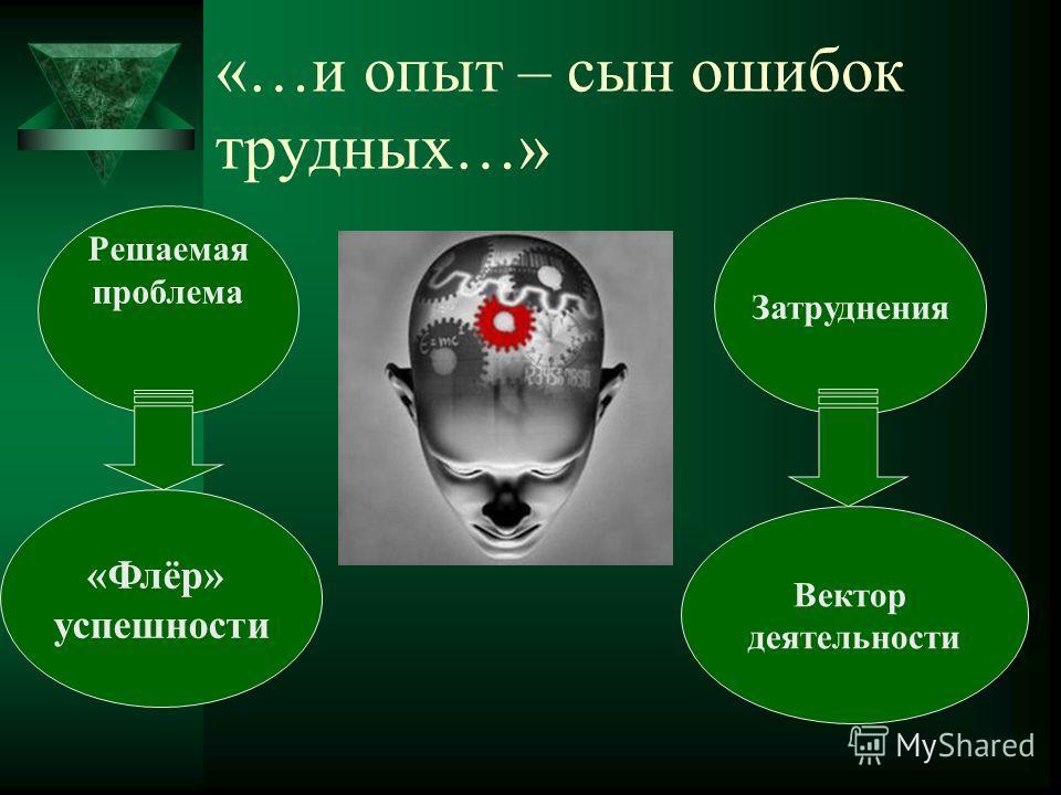 «…и опыт – сын ошибок трудных…» Решаемая проблема Вектор деятельности «Флёр» успешности Затруднения