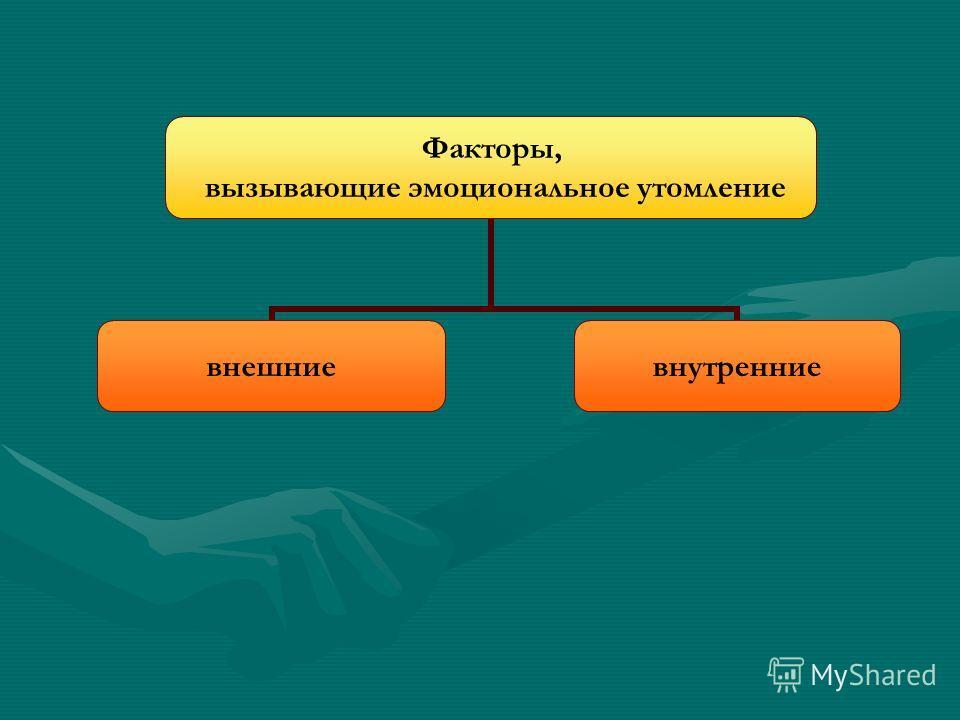 Теория профессионального здоровья Психическое здоровье зрелость, сохранность и активность механиз- мов личностной саморегуляции, обеспе- чивающих полноценное человеческое функцио- нирование Эмоциональное выгорание выработанный лич- ностью механизм пс