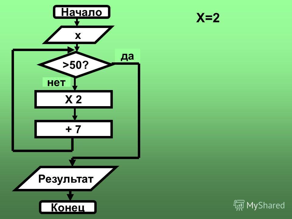 Начало x >50? X 2 нет + 7 Результат Конец да X=2