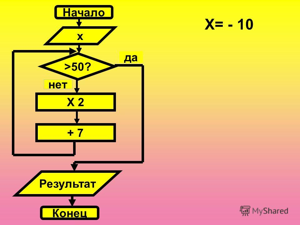 Начало x >50? X 2 нет + 7 Результат Конец да X= - 10