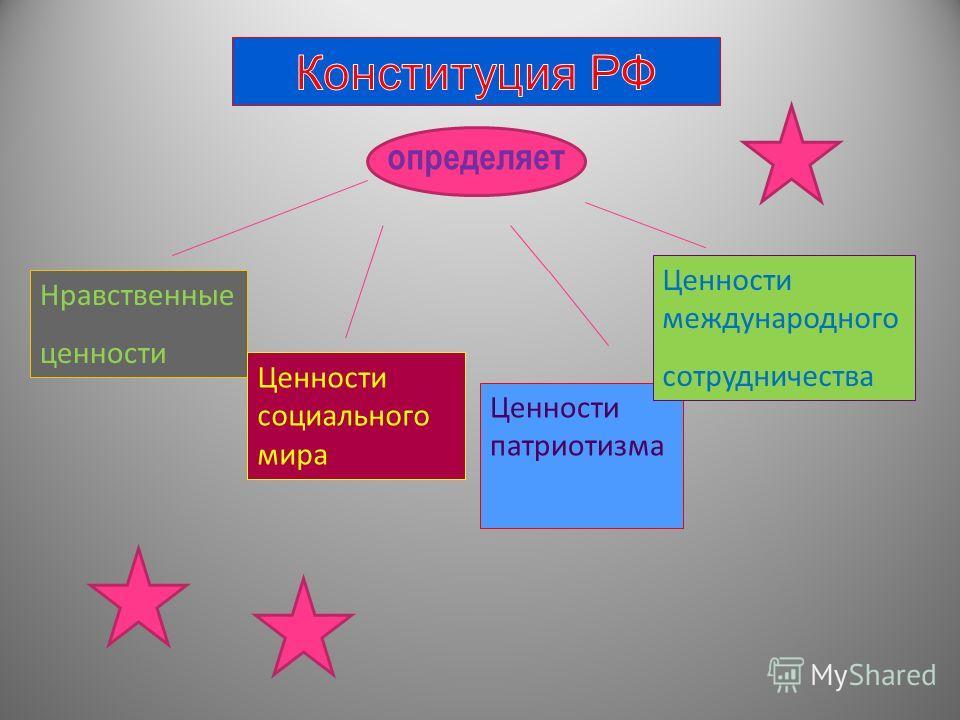 определяет Нравственные ценности Ценности социального мира Ценности патриотизма Ценности международного сотрудничества