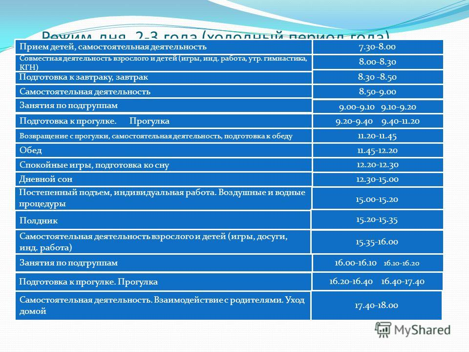 Режим дня 2-3 года (холодный период года) Подготовка к завтраку, завтрак8.30 -8.50 Самостоятельная деятельность Занятия по подгруппам Полдник Самостоятельная деятельность взрослого и детей (игры, досуги, инд. работа) Подготовка к прогулке. Прогулка В