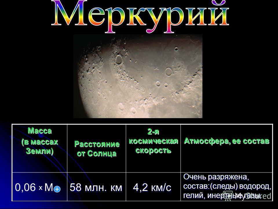 Масса (в массах Земли) Расстояние от Солнца 2-я космическая скорость Атмосфера, ее состав 0,06 х М + 58 млн. км 4,2 км/с Очень разряжена, состав:(следы) водород, гелий, инертные газы.