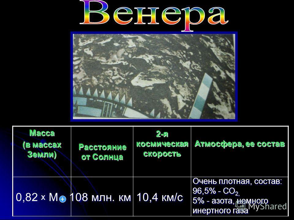 Масса (в массах Земли) Расстояние от Солнца 2-я космическая скорость Атмосфера, ее состав 0,82 х М + 108 млн. км 10,4 км/с Очень плотная, состав: 96,5% - СО 2, 5% - азота, немного инертного газа