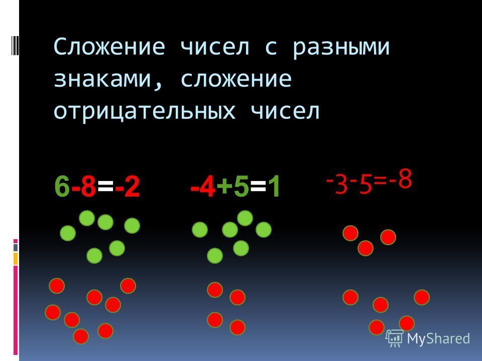 Сложение чисел с разными знаками, сложение отрицательных чисел 6-8=-2-4+5=1 -3-5=-8