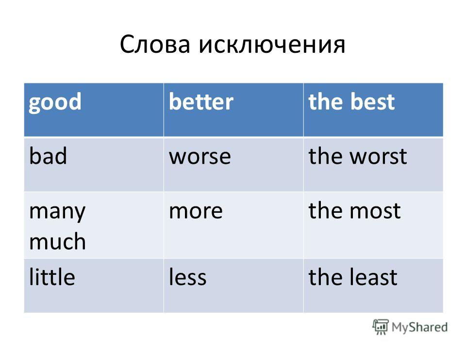 Слова исключения goodbetterthe best badworsethe worst many much morethe most littlelessthe least