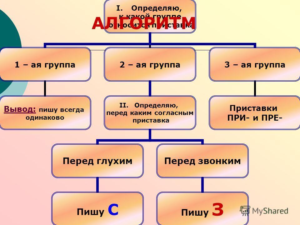 I.Определяю, к какой группе относится приставка 1 – ая группа Вывод: пишу всегда одинаково 2 – ая группа I.Определяю, перед каким согласным приставка Перед глухим Пишу С Перед звонким Пишу З 3 – ая группа Приставки ПРИ- и ПРЕ- АЛГОРИТМ