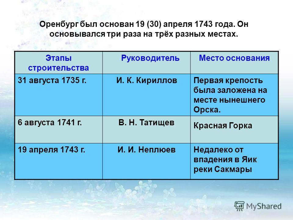 Оренбург был основан 19 (30) апреля 1743 года. Он основывался три раза на трёх разных местах. Этапы строительства РуководительМесто основания 31 августа 1735 г.И. К. КирилловПервая крепость была заложена на месте нынешнего Орска. 6 августа 1741 г.В.