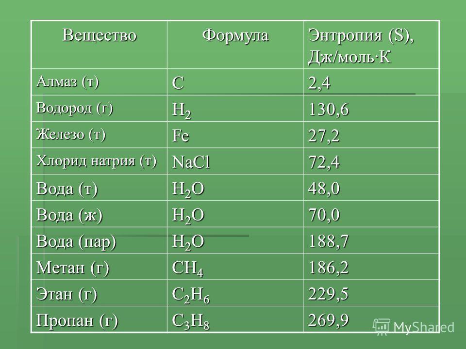 ВеществоФормула Энтропия (S), Дж/моль·К Алмаз (т) C2,4 Водород (г) H2H2H2H2130,6 Железо (т) Fe27,2 Хлорид натрия (т) NaCl72,4 Вода (т) H2OH2OH2OH2O48,0 Вода (ж) H2OH2OH2OH2O70,0 Вода (пар) H2OH2OH2OH2O188,7 Метан (г) CH 4 186,2 Этан (г) C2H6C2H6C2H6C
