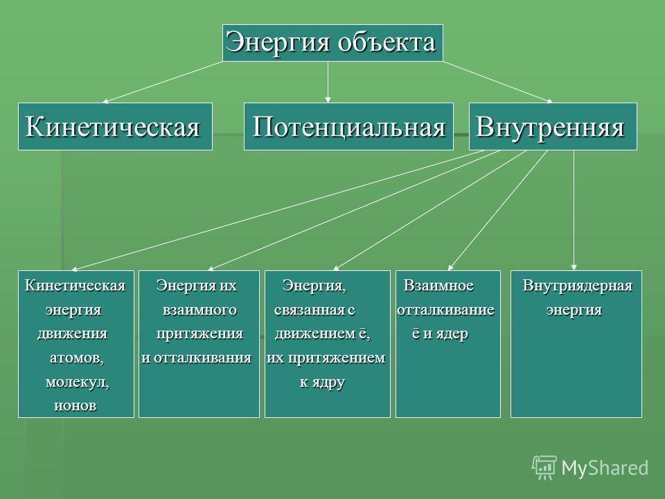 Энергия объекта Кинетическая Потенциальная Внутренняя Кинетическая Энергия их Энергия, Взаимное Внутриядерная энергия взаимного связанная с отталкивание энергия энергия взаимного связанная с отталкивание энергия движения притяжения движением ē, ē и я
