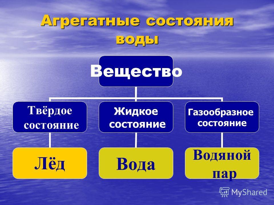 Агрегатные состояния воды Вещество Твёрдое состояние Лёд Жидкое состояние Вода Газообразное состояние Водяной пар