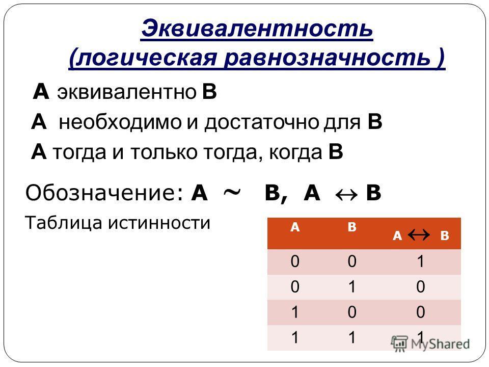 Эквивалентность (логическая равнозначность ) A эквивалентно B A необходимо и достаточно для B A тогда и только тогда, когда B Обозначение: А В, А В Таблица истинности АВ А В 001 010 100 111