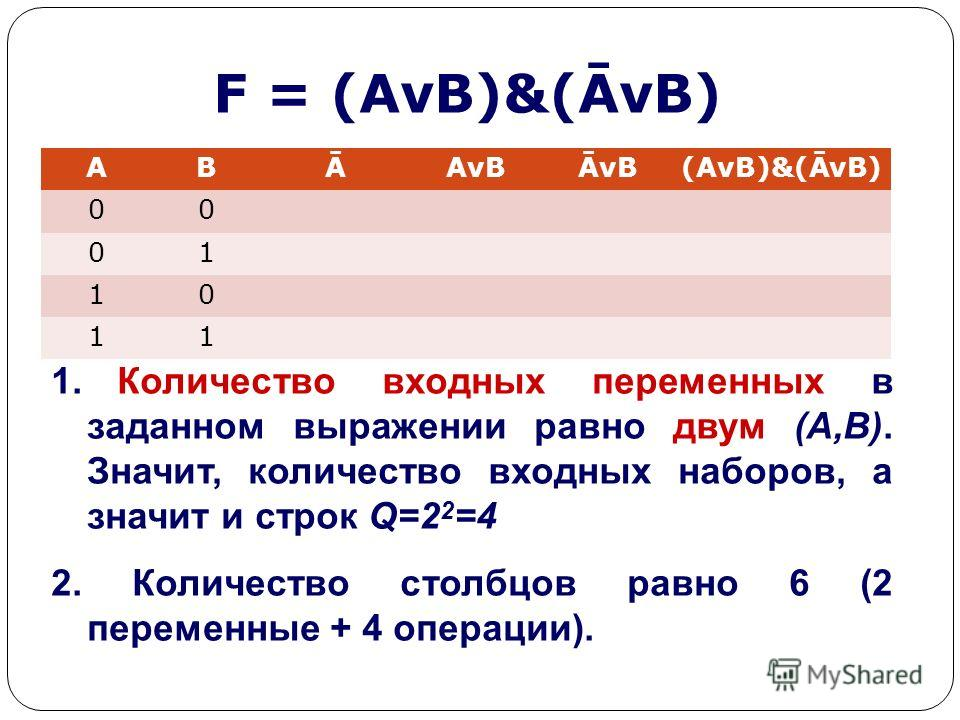 F = (AvB)&(ĀvB) ABĀAvBĀvB(AvB)&(ĀvB) 00 01 10 11 1. Количество входных переменных в заданном выражении равно двум (A,B). Значит, количество входных наборов, а значит и строк Q=2 2 =4 2. Количество столбцов равно 6 (2 переменные + 4 операции).