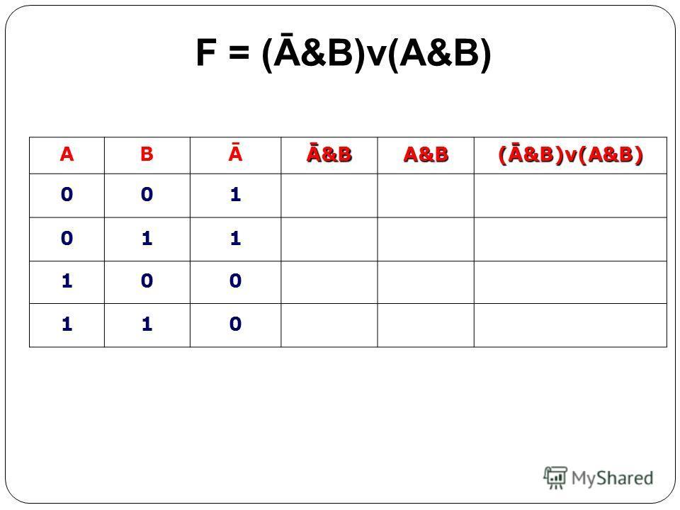 ABĀĀ&BA&B(Ā&B)v(A&B) 001 011 100 110 F = (Ā&B)v(A&B)
