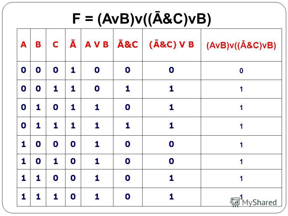 ABC Ā A V B Ā&C (Ā&C) V B (AvB)v((Ā&C)vB) 0001000 0 0011011 1 0101101 1 0111111 1 1000100 1 1010100 1 1100101 1 1110101 1 F = (AvB)v((Ā&C)vB)