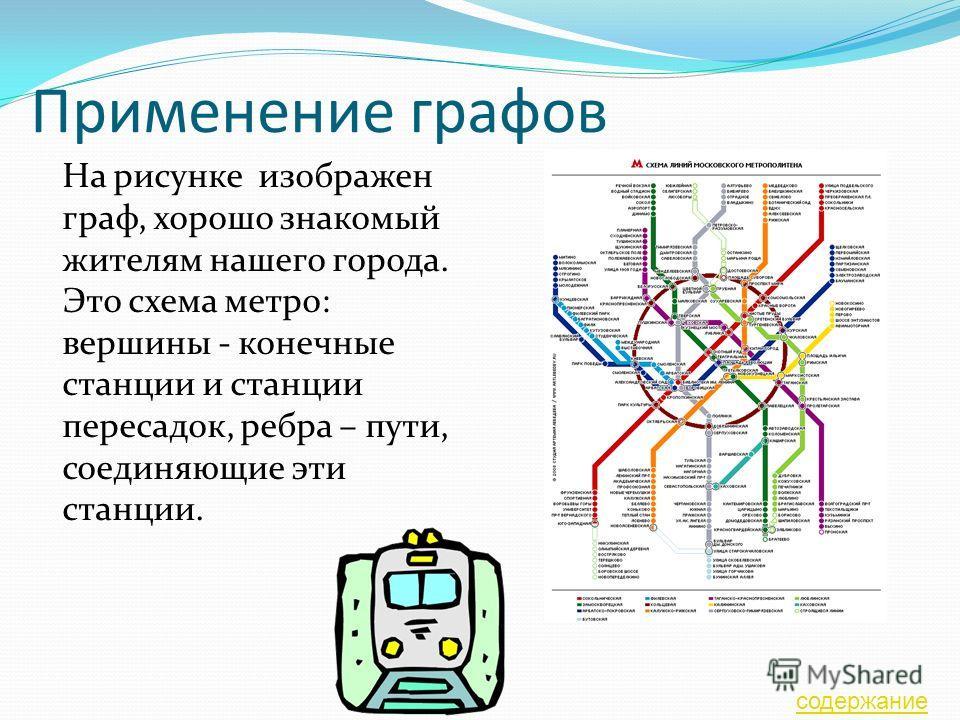Применение графов На рисунке изображен граф, хорошо знакомый жителям нашего города. Это схема метро: вершины - конечные станции и станции пересадок, ребра – пути, соединяющие эти станции. содержание