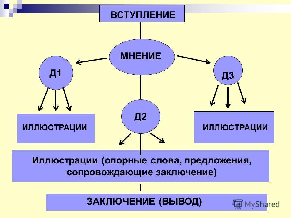 МНЕНИЕ Д1 Д3 Д2 ИЛЛЮСТРАЦИИ Иллюстрации (опорные слова, предложения, сопровождающие заключение) ЗАКЛЮЧЕНИЕ (ВЫВОД) ВСТУПЛЕНИЕ